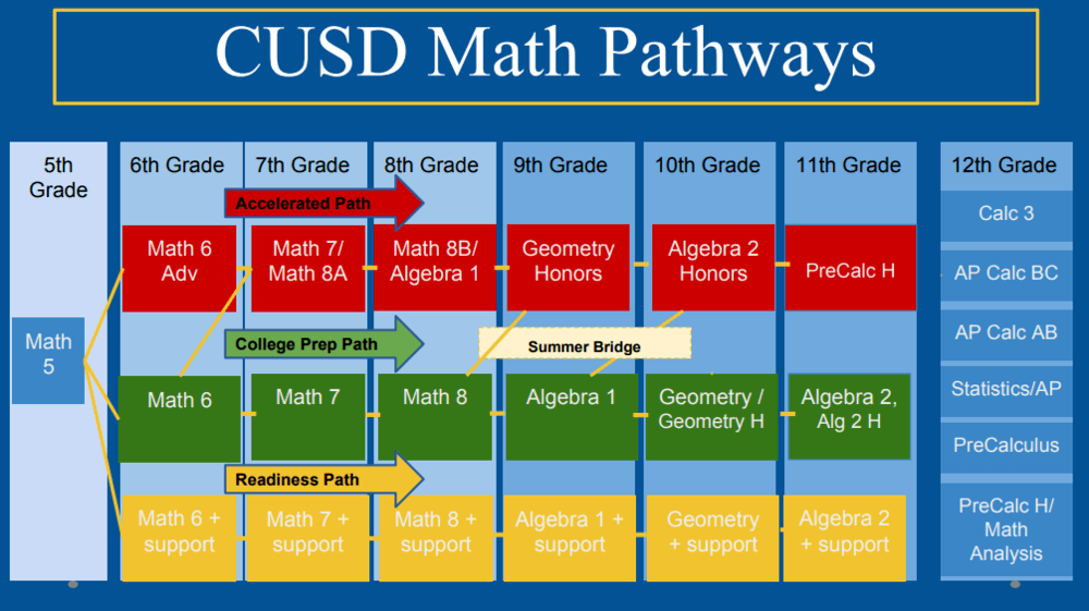 math pathways